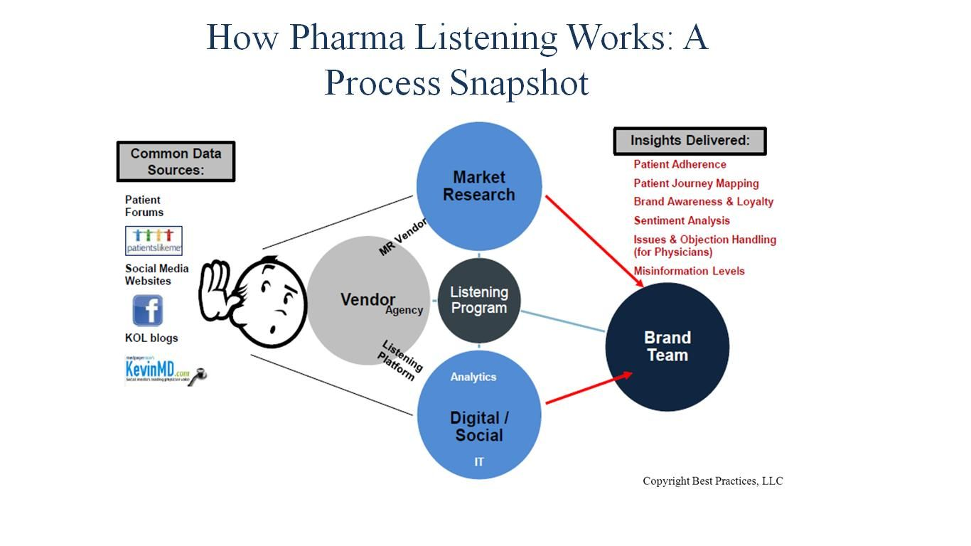 Kol Mapping Pharma on
