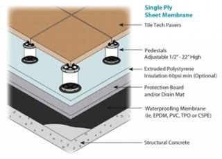 A Simple And Fast Installation Using Plastic Support Disks Called Pedestals Rooftop Design Roof Deck Roof Installation