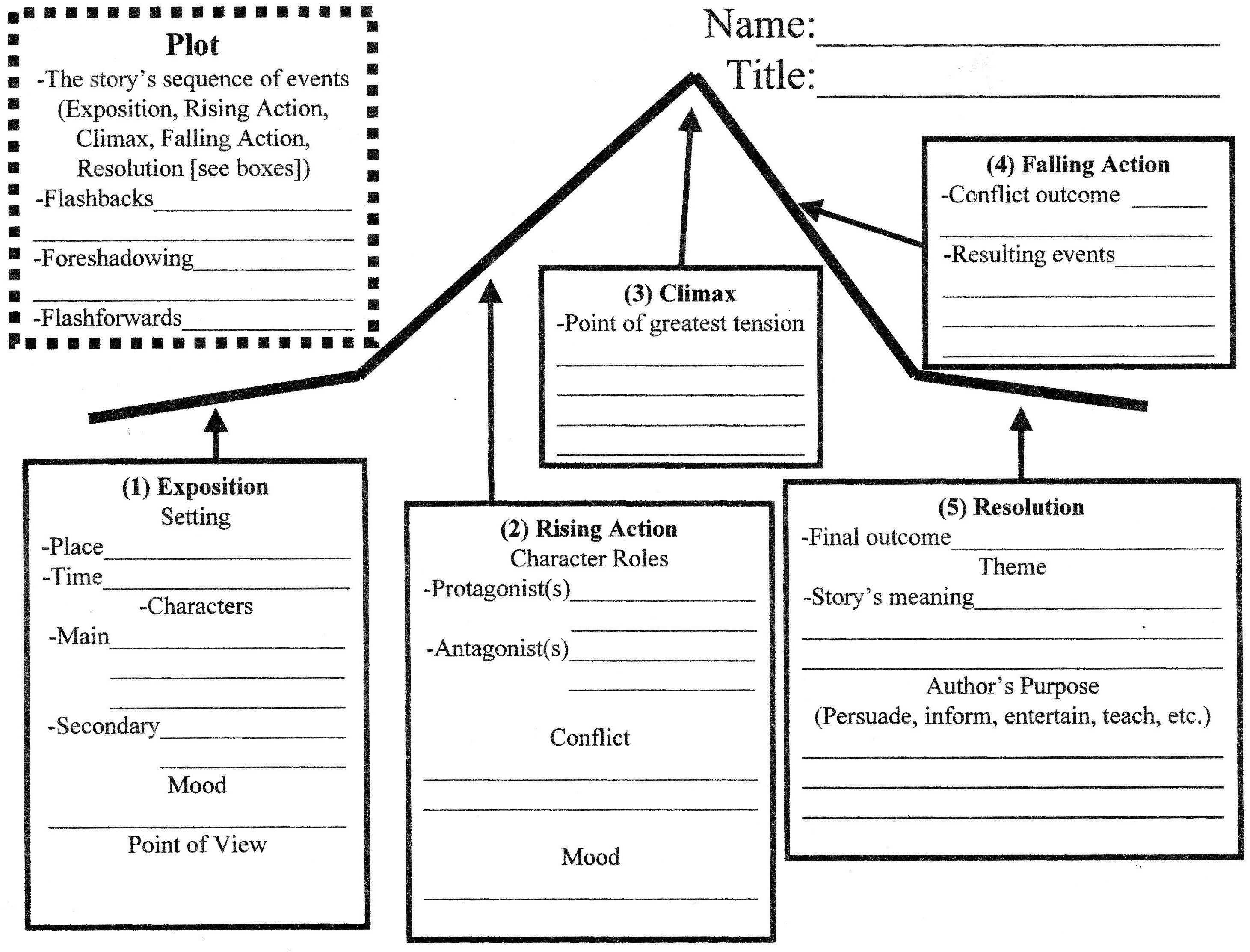 Blank Plot Line Diagram – Elements of a Short Story Worksheet
