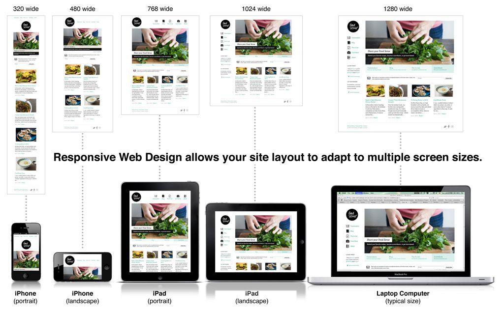Using Css Media Queries For Responsive Layout Builtvisible Web Design Websites Responsive Web Design Web Design