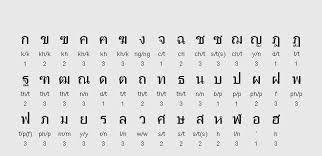 Thai Alphabet  Thai Letter