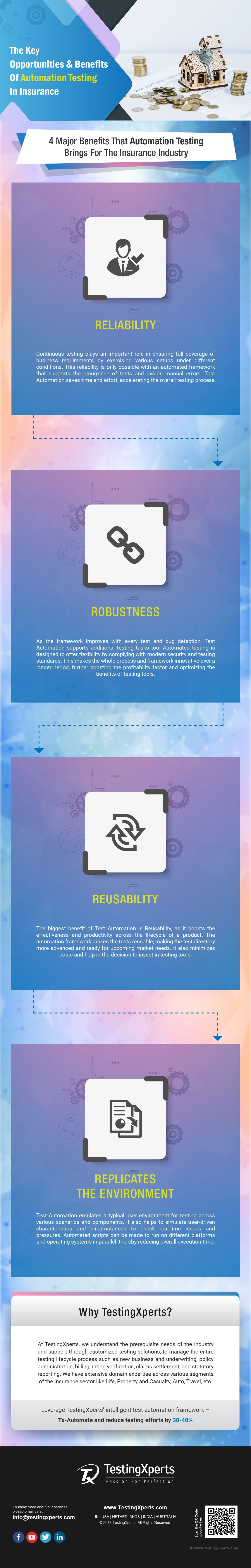 Infographic With Images Infographic Software Testing Automation