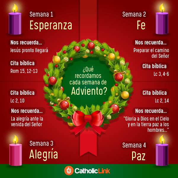 Infografía Qué Recordamos Cada Semana De Adviento Velas De Adviento Corona De Adviento Católica Adviento Y Navidad