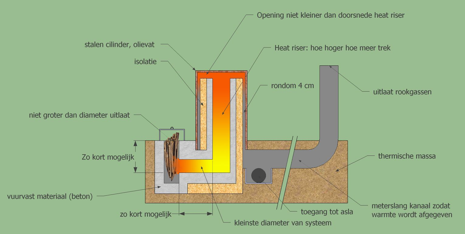 Rocket stove heater rocket mass heater rocket stove for Rocket stove plans
