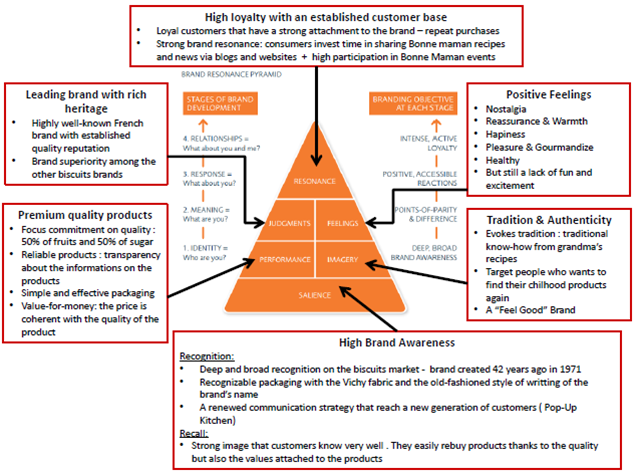 Strategic Brand Management November 2013 Strategic Brand Management Brand Management Brand Strategy