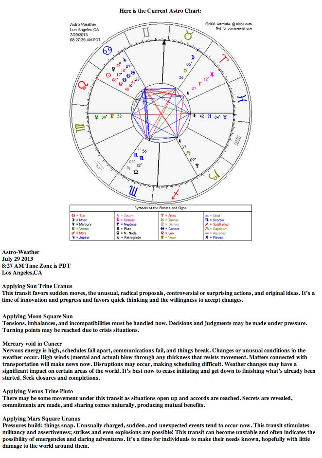 Astrological Weather For July 29 2013 Astrologynewsworld