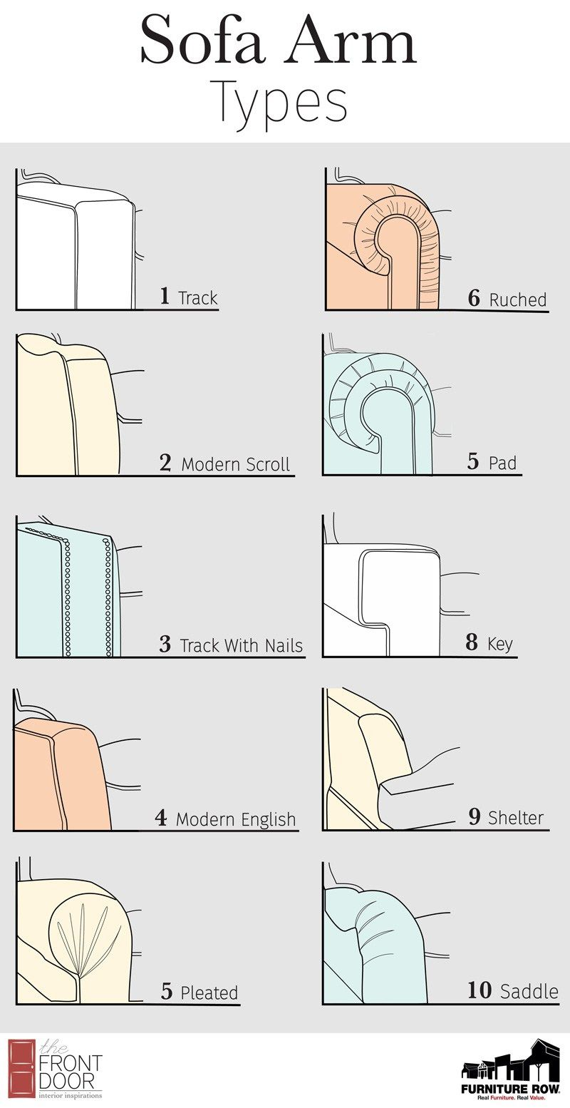Furniture Glossary: Sofa Arm Types - The Front Door By