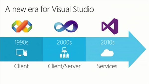 VS logo evolution