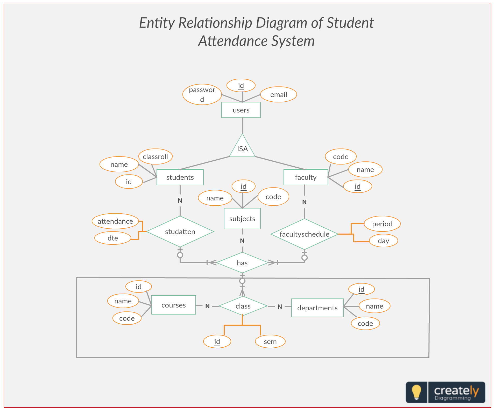 er diagram student attendance management system entity relationship diagram represents the relationship between entities in a table  [ 1910 x 1589 Pixel ]