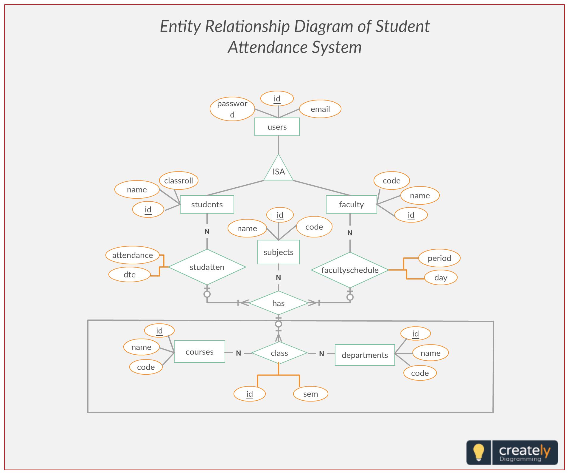 ER Diagram Student Attendance Management System Entity
