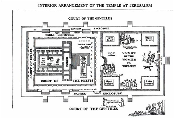 king herod\'s temple diagram now that we see it     what does it mean   with images  solomons  now that we see it     what does it mean