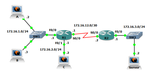 GNS3 Labs for CCNA: Basic Access Control Lists | Cisco CCNA Lab