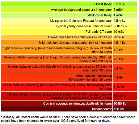 A Chart to Better Understand Radiation Levels and Their Effects on