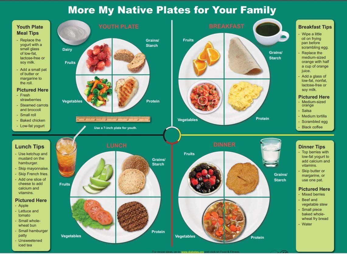Portion Control Handouts To Print Out For Your Fridge In