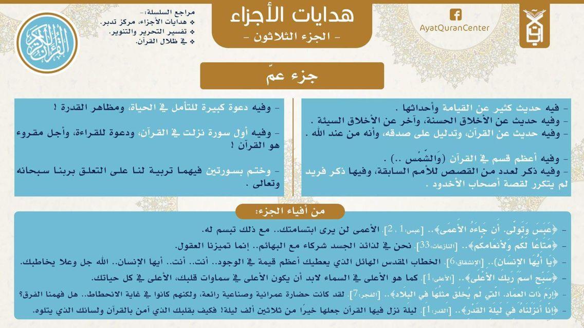 Pin By Om Yamen On هدايات الأجزاء Noble Quran Mind Map Blog