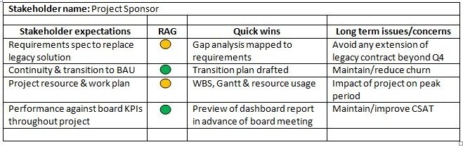 Basic stakeholder analysis including quick wins and long term - gap analysis template