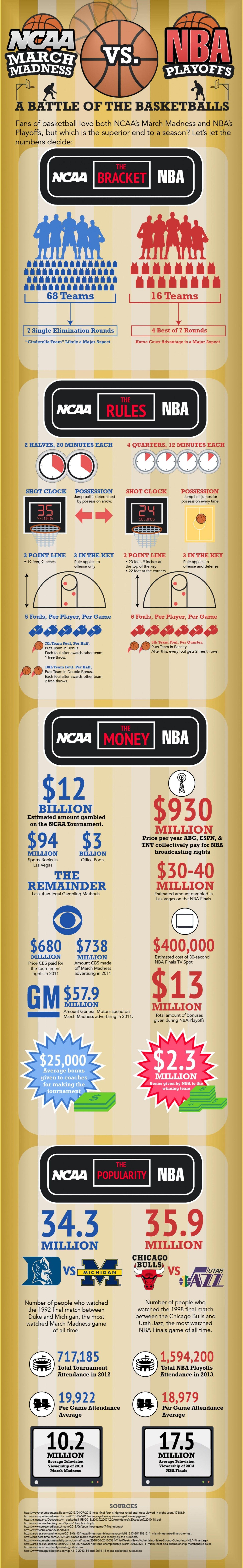 #NCAA vs #NBA Comparativa en un #infográfico | #digisport #sports #basketball #baloncesto