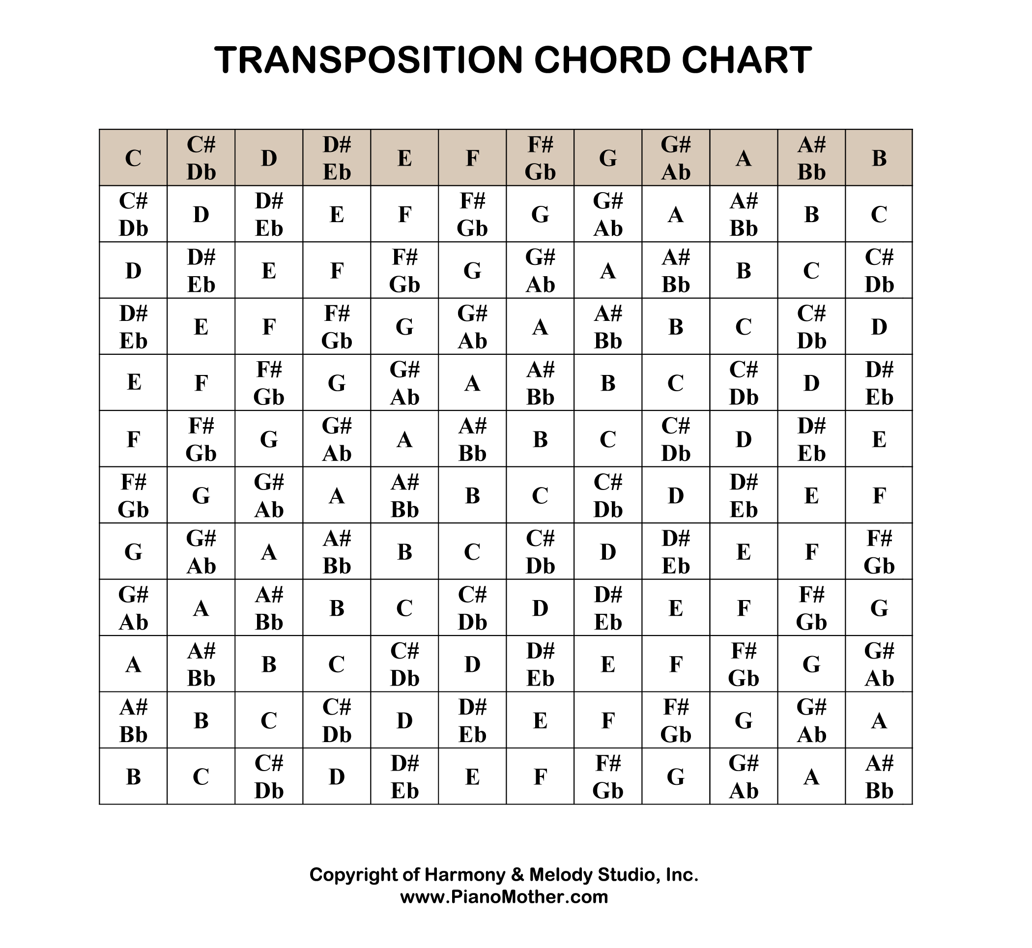 Chord Transposition Chart   For you song, Guitar chord chart, Piano
