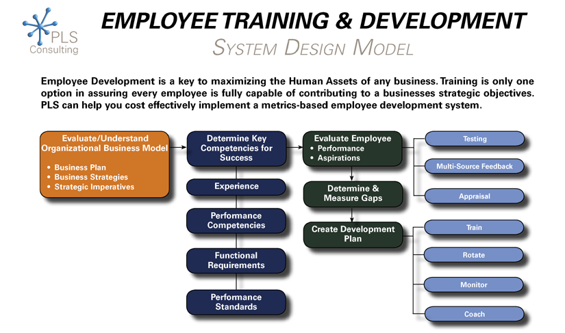 Sustainable Model For Training And Development  Models And Management