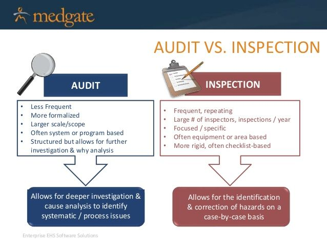 audit vs inspection - Google Search | Food Safety & HSE