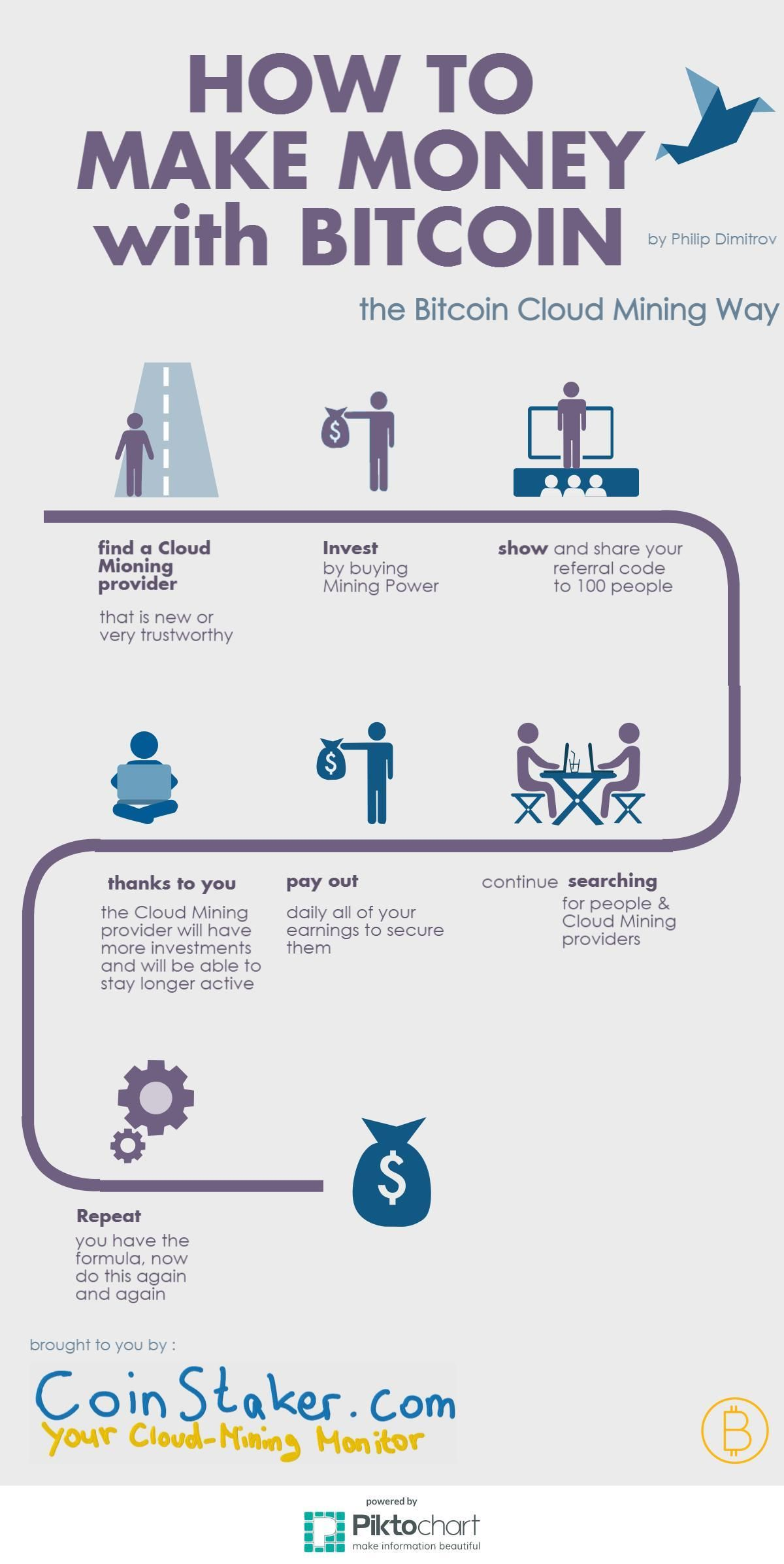 There are many ways to earn money with Bitcoin. In this Infographic you can learn how to do so with cloud mining. Cloud Mining is a way to produce (mine) Bitcoins without the need of any special hardware. Learn more in the following infographic.