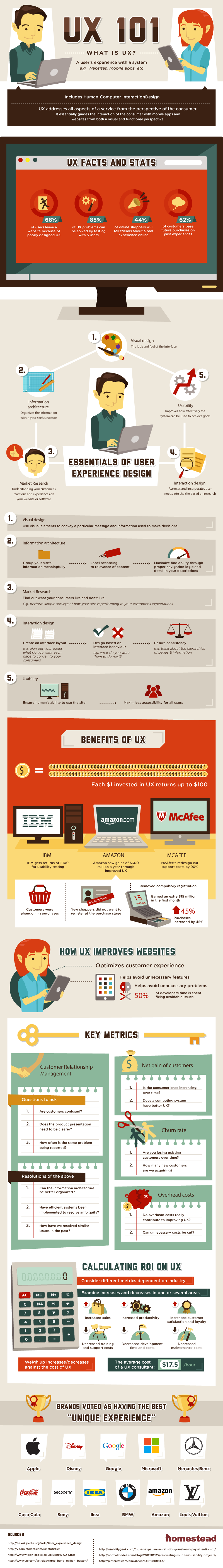 What is User Experience (UX)?   Infographic