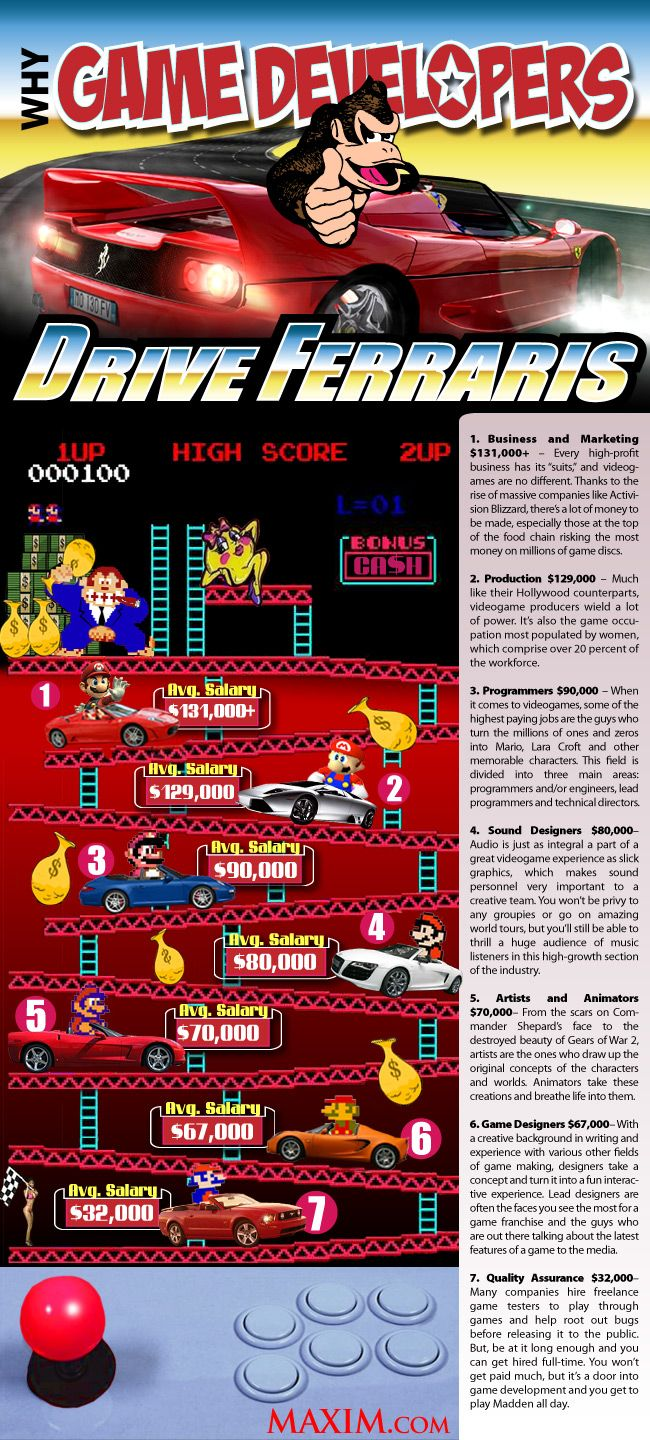 Why Many Game Developers Drive Ferraris | Visit our new