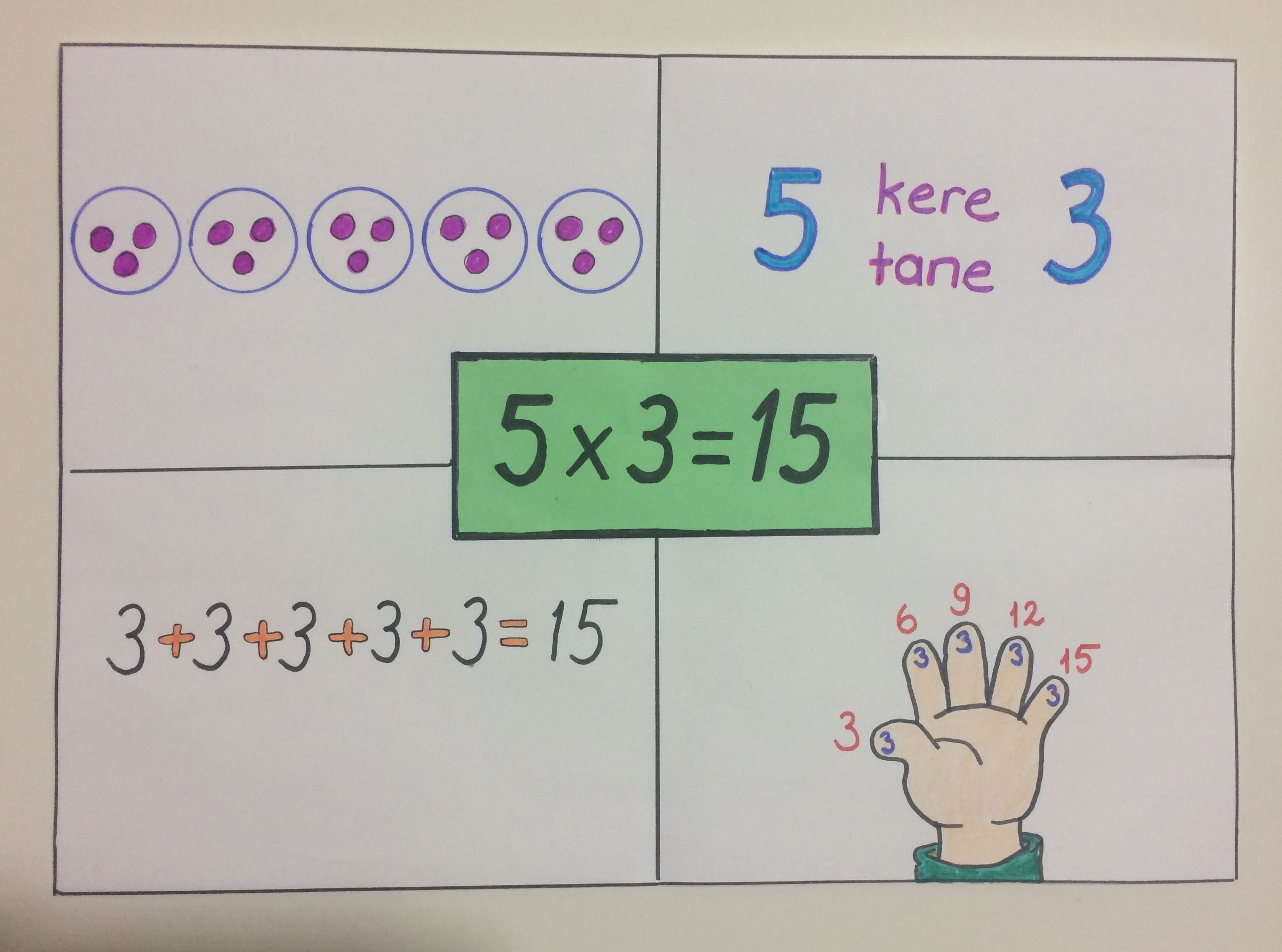 2 Sinif Carpma Islemi Carpma Temel Matematik 2 Sinif Matematik
