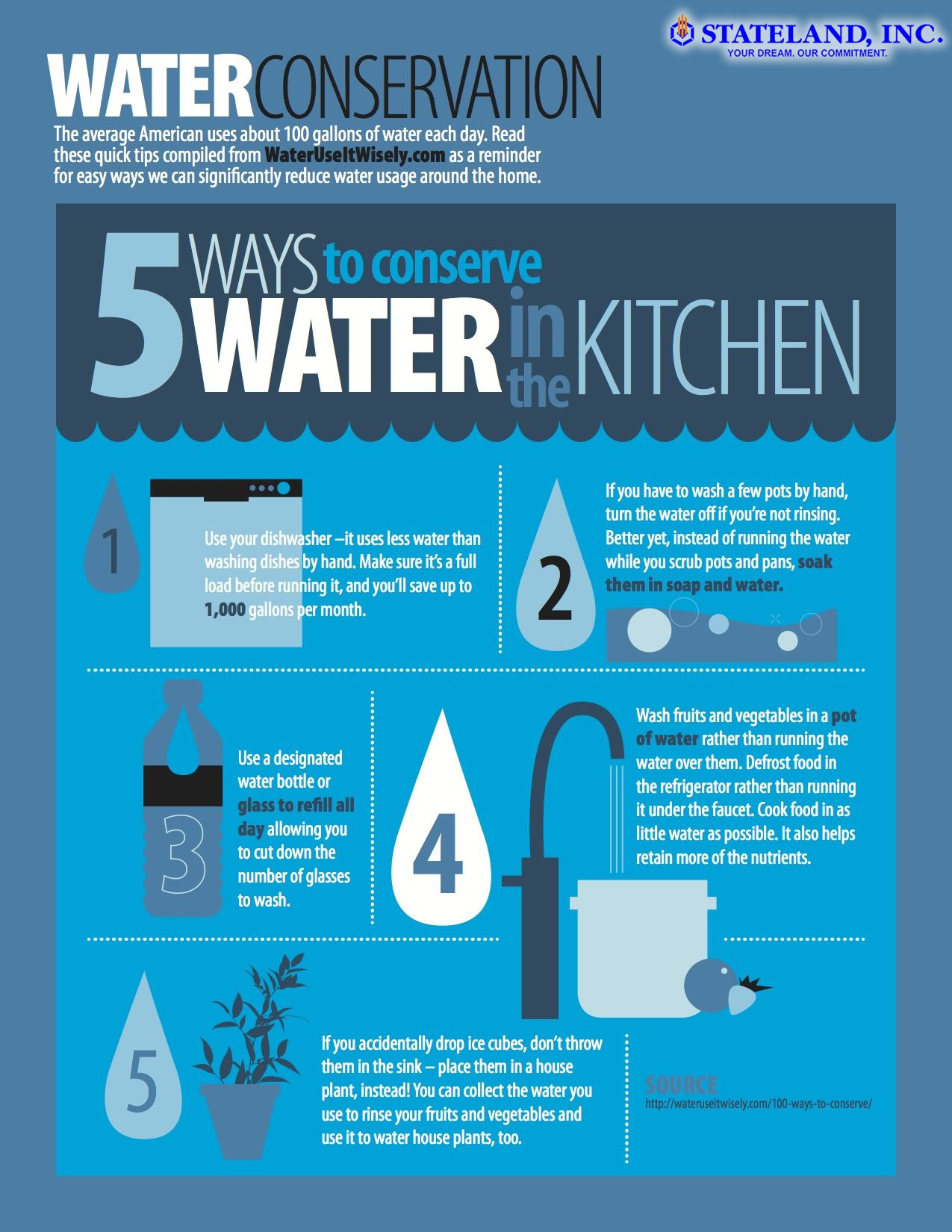 5 Ways To Conserve WATER in the Kitchen | Stateland Real Estate ...