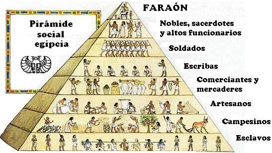 Resultado de imagen de piramide social egipcia