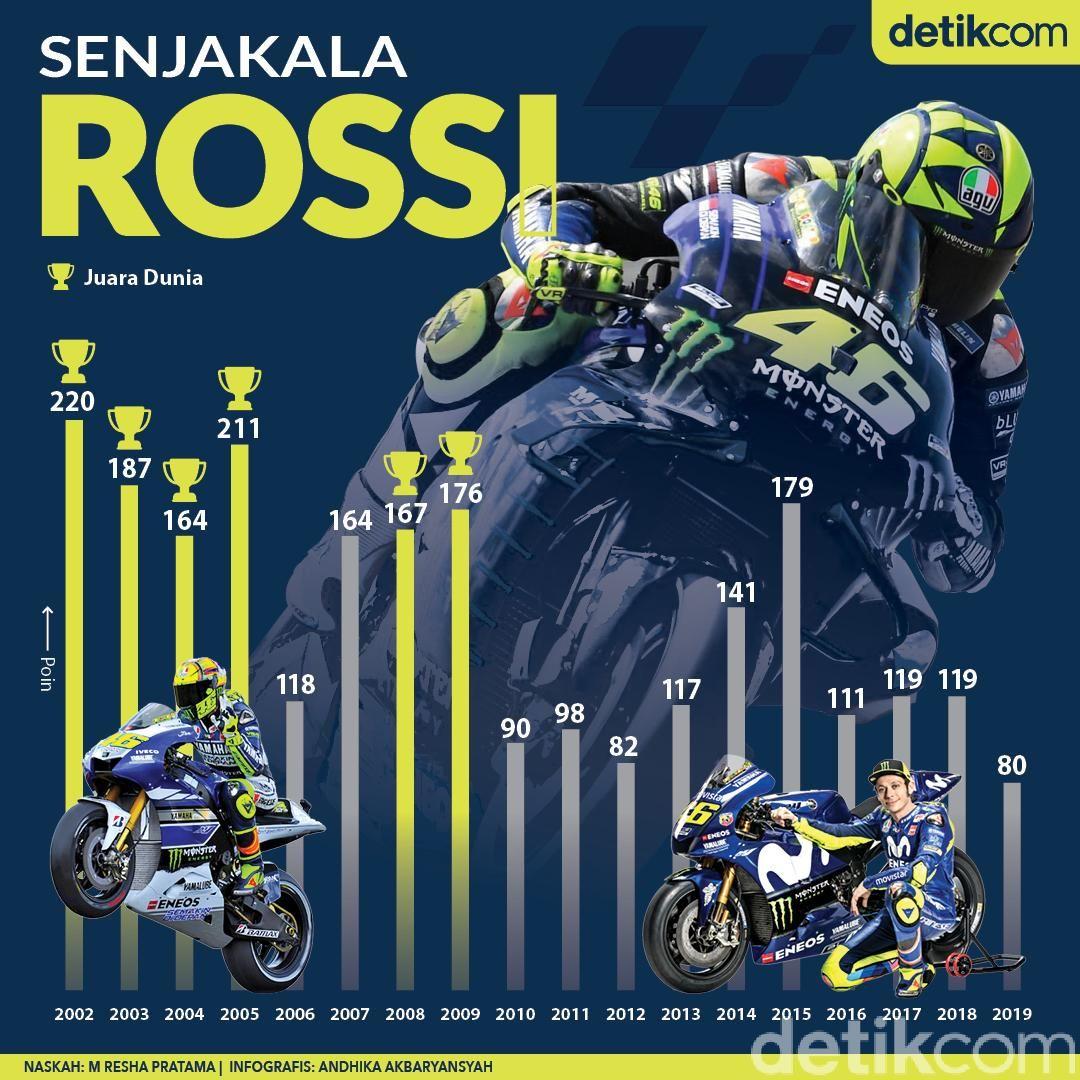 Senjakala Valentino Rossi Valentino Rossi Motogp Valentino