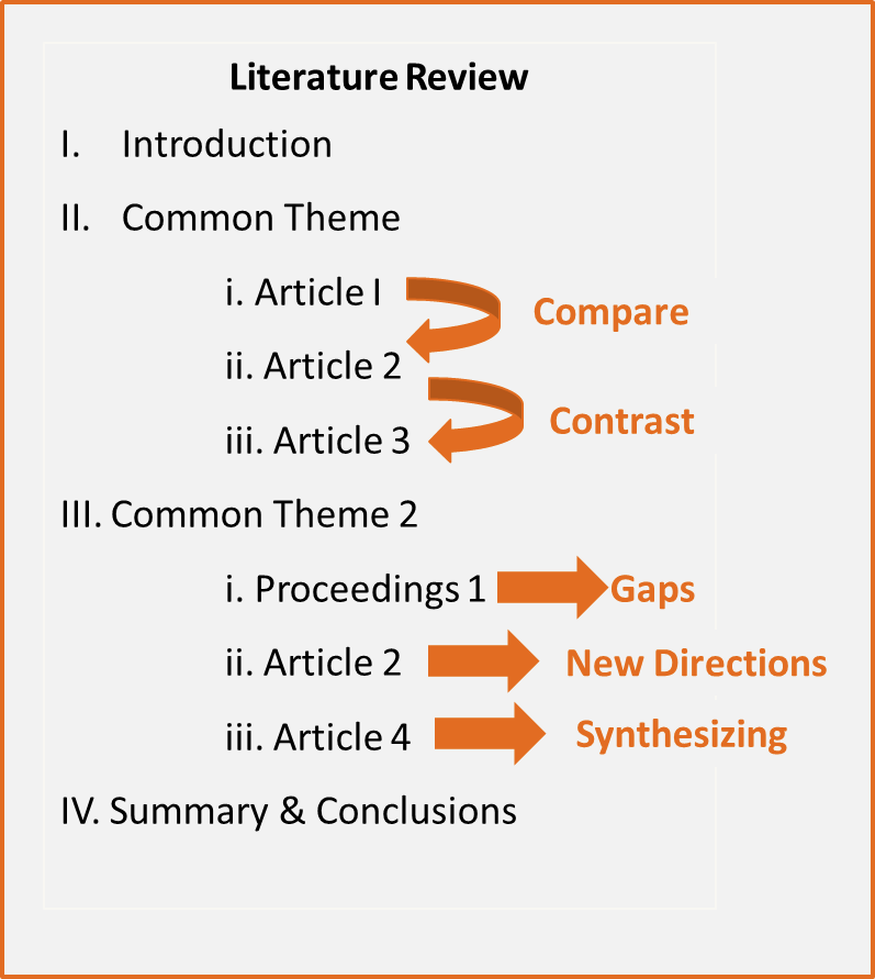 3 Read Take Note Researching The Literature Review Libguide At Oregon State University Thesi Writing Strategie Of Dissertations Dissertation
