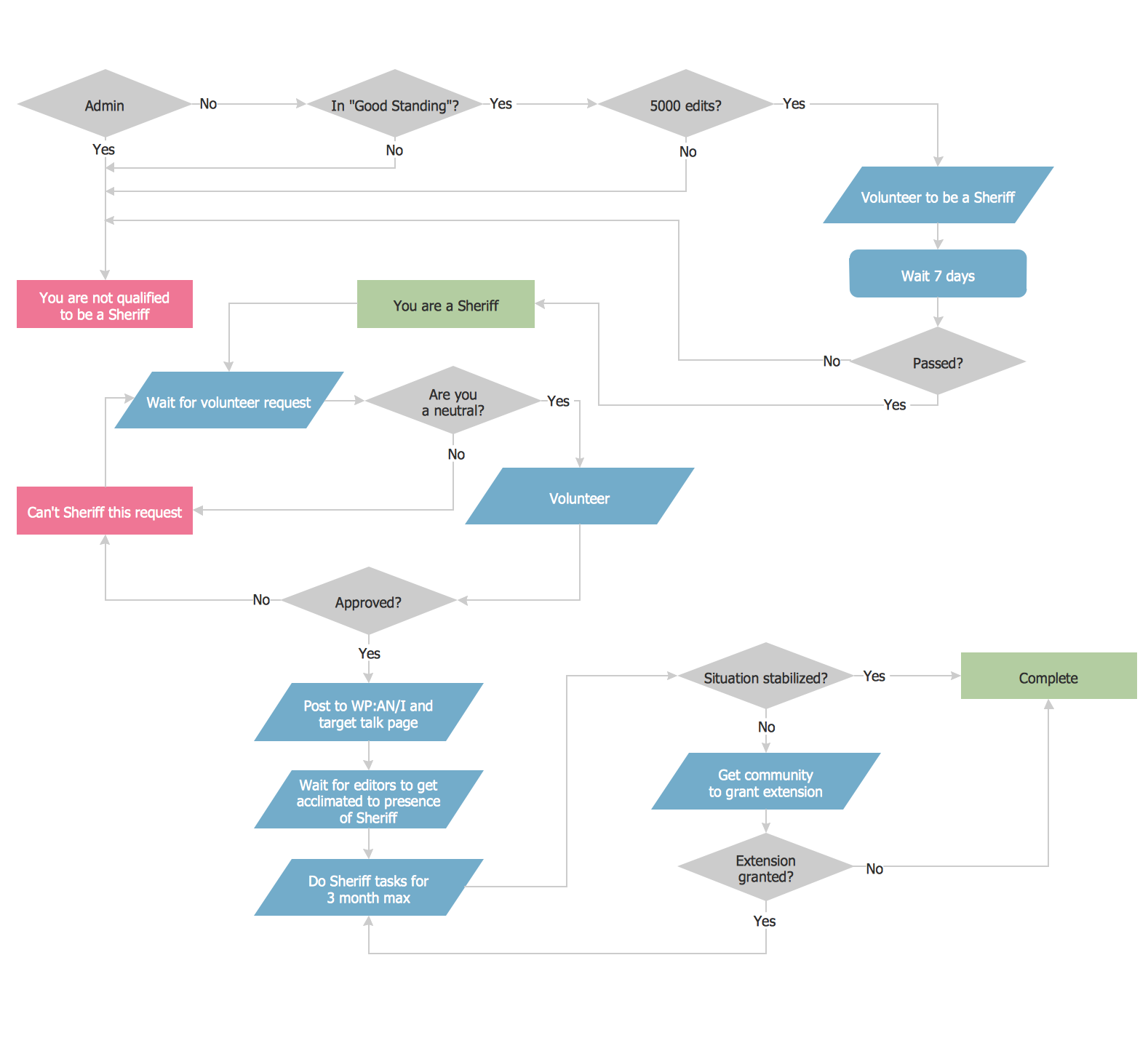 Process Flow Example  A  Business Flow Charts    Chart