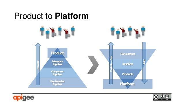 Product to Platform Enterprise Architecture Pinterest - product strategy