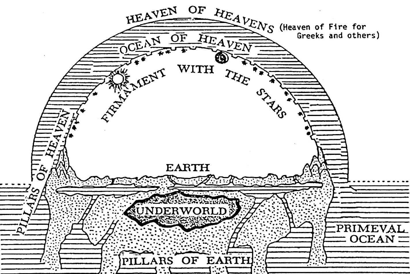 A COMMON COSMOLOGY OF THE ANCIENT WORLD - Hebrew cosmology - pillars of heaven