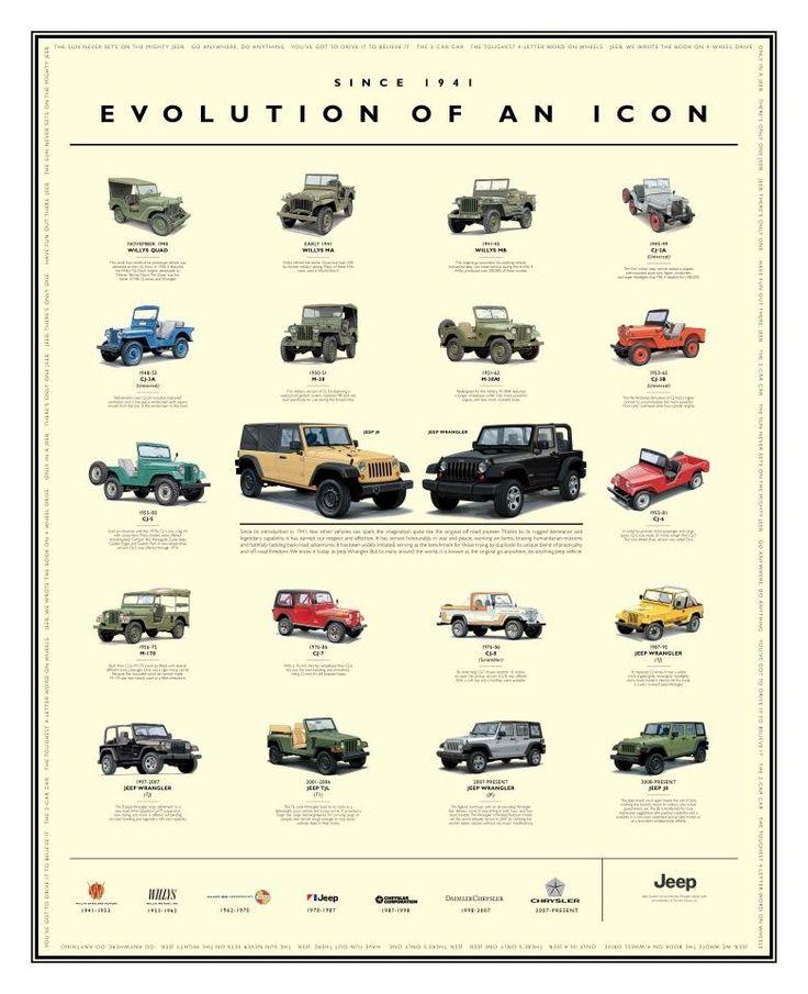 Jeep Wrangler Unlimited Comparison Chart : wrangler, unlimited, comparison, chart, Morris, Center, Jeep,, Wrangler,, Truck