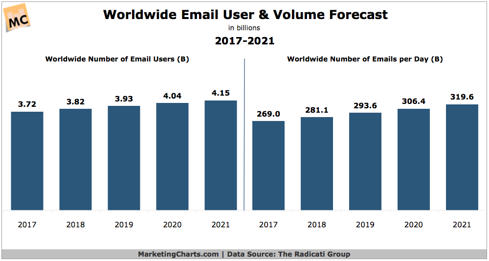 Global Email Users, Traffic Forecast to Continue Growing #DIGITAL #MARKETING