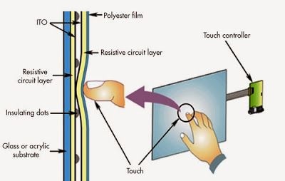 Resistive Touchscreen Technology Image Latest Electronic Gadgets Electronics Gadgets Touch Screen