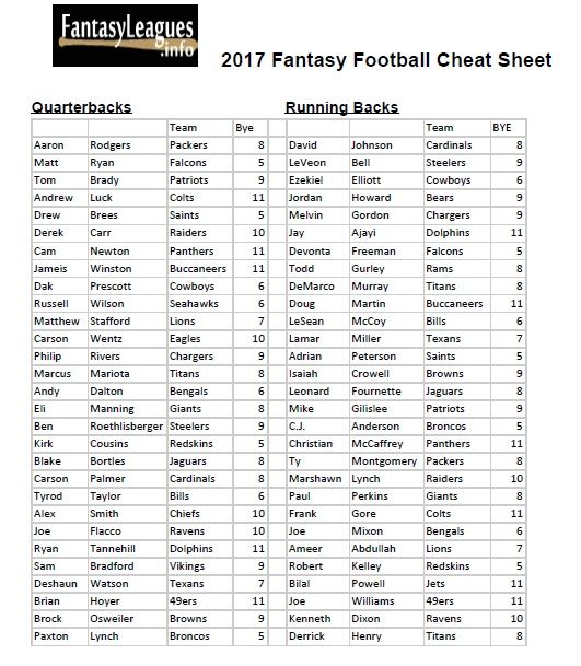 Free Printable 2017 Fantasy Football Cheat Sheet With Rankings By