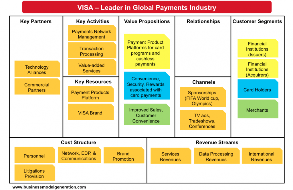 Visa Business Model Represented Over Business Model Canvas Business Model Canvas Business Model Canvas Examples Google Business