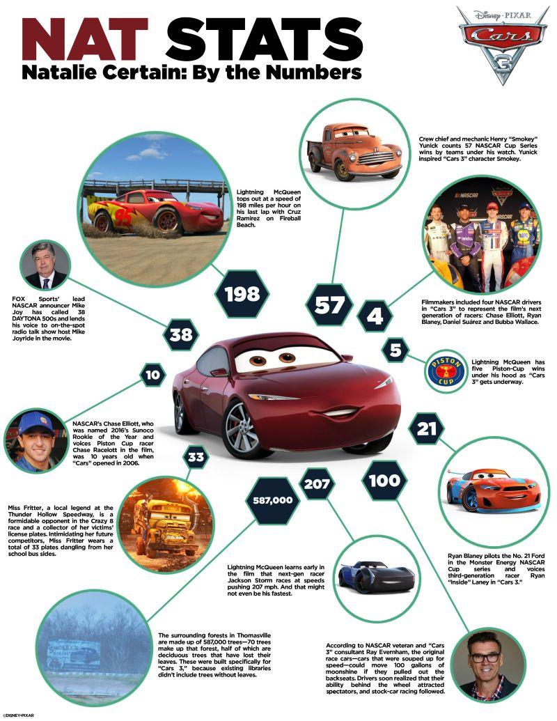 Disney Cars Trivia Activity Page Disney Cars Disney Cars 3 Trivia