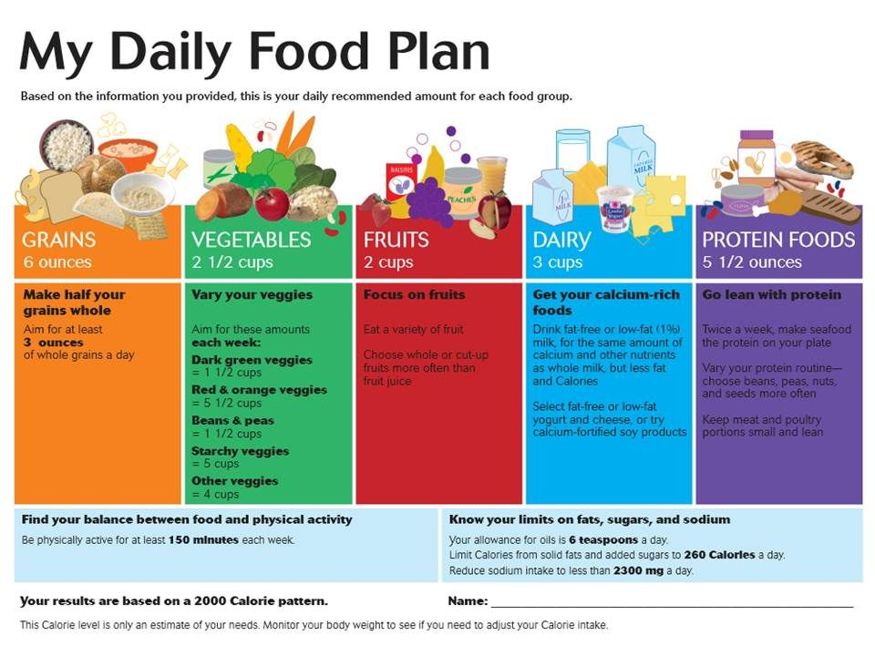 Printable Worksheets myplate worksheets : what my daily plate should look like 1200 calories | Healthy Foods ...