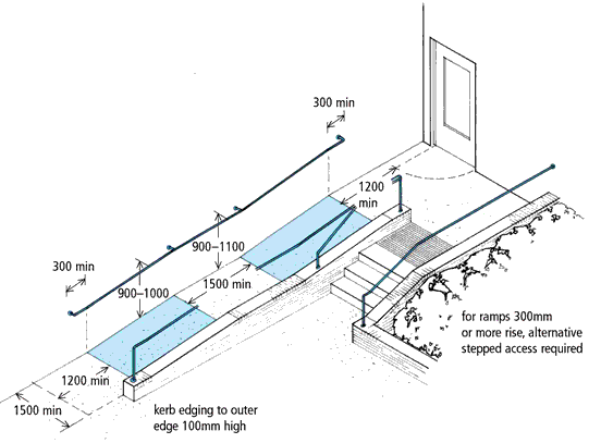 Ramp and Stair Projects Diagram showing the design of a ramp