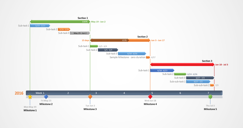 Examples Of Gantt Charts And Timelines Gantt Chart Gantt Chart Templates Gantt