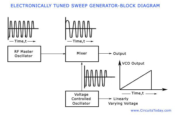The Block Diagram Of An Electronically Tuned Sweep Frequency