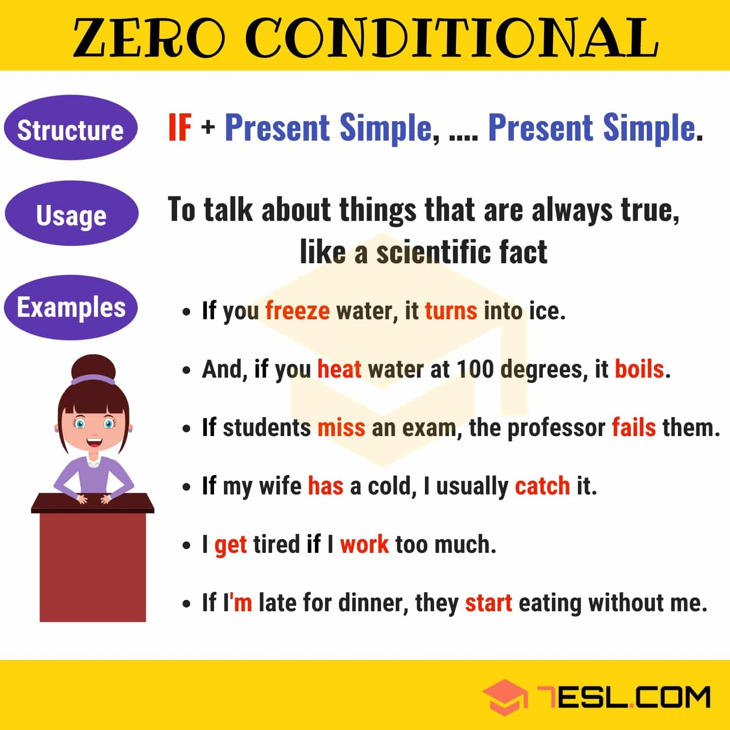 Zero Conditional Useful Rules Examples Gramatica Del Ingles