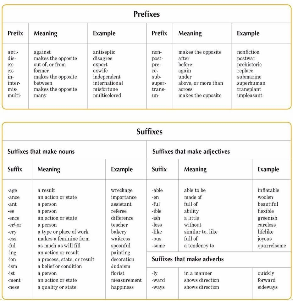 WORD FORMATION | Prefixes, Word formation and English language