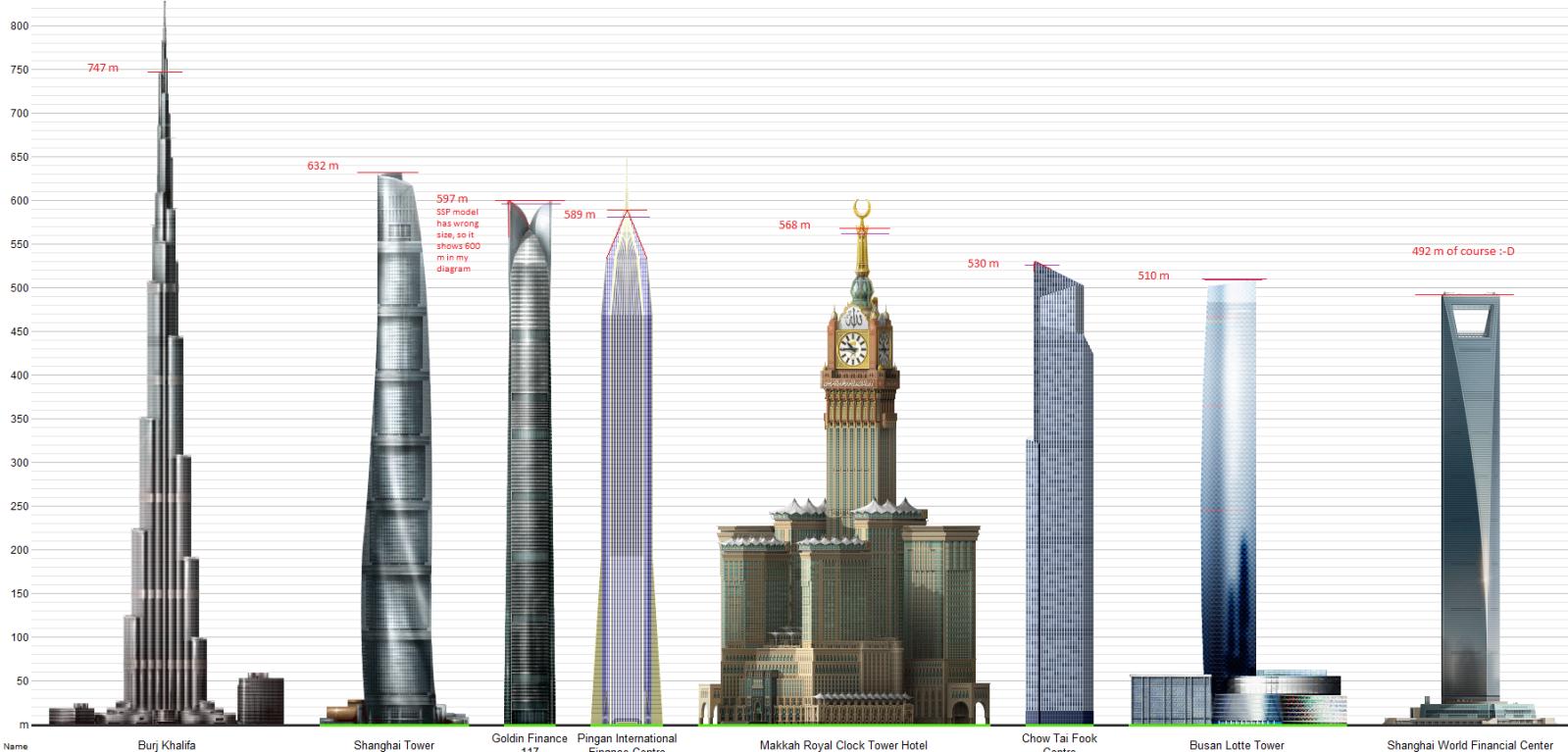 Makkah Royal Clock Tower Hotel List Of Tallest Buildings Building Clock Tower