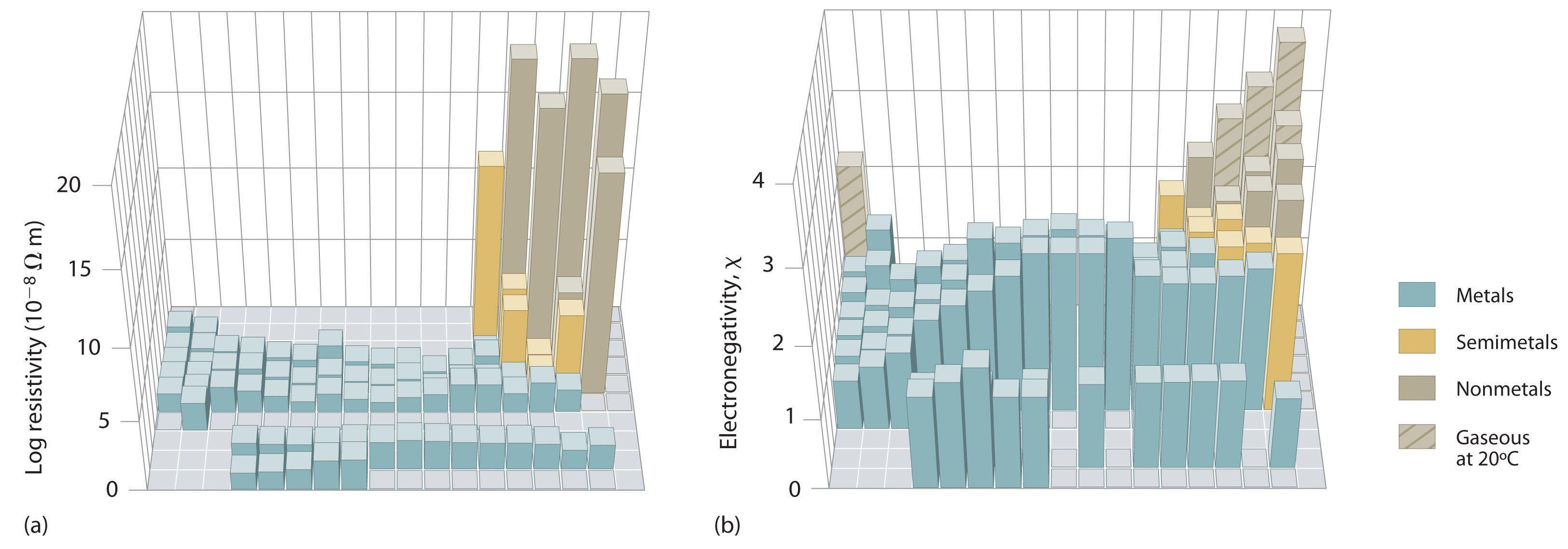 Diagonal Periodic Table Relationships