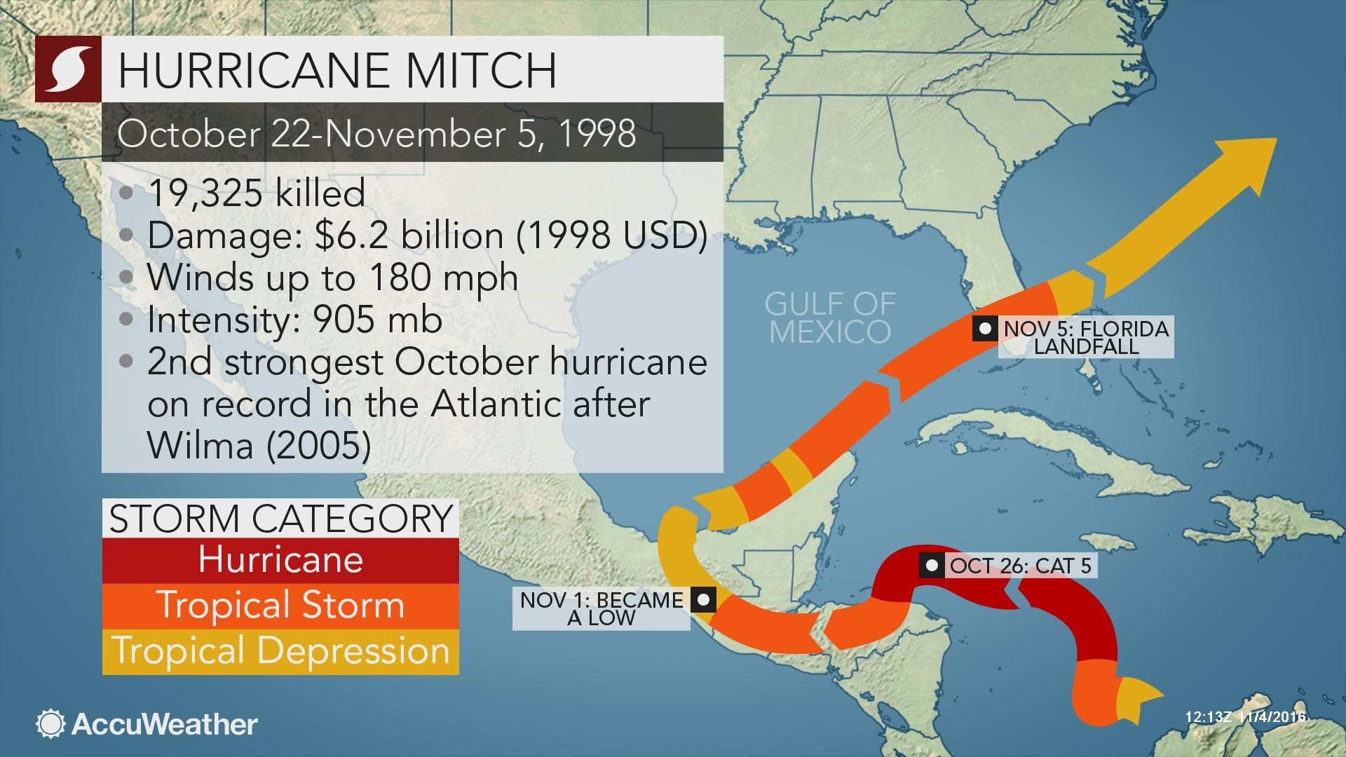 From Accuweather Weatherwhys Hurricane Mitch Was The Second Strongest October Hurricane On Record During Late October Of Weather News Weather Tropical Storm